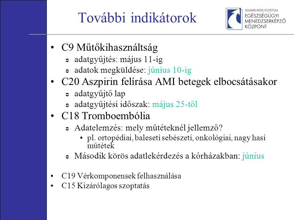 További indikátorok C9 Műtőkihasználtság  adatgyűjtés: május 11-ig  adatok megküldése: június 10-ig C20 Aszpirin felírása AMI betegek elbocsátásakor