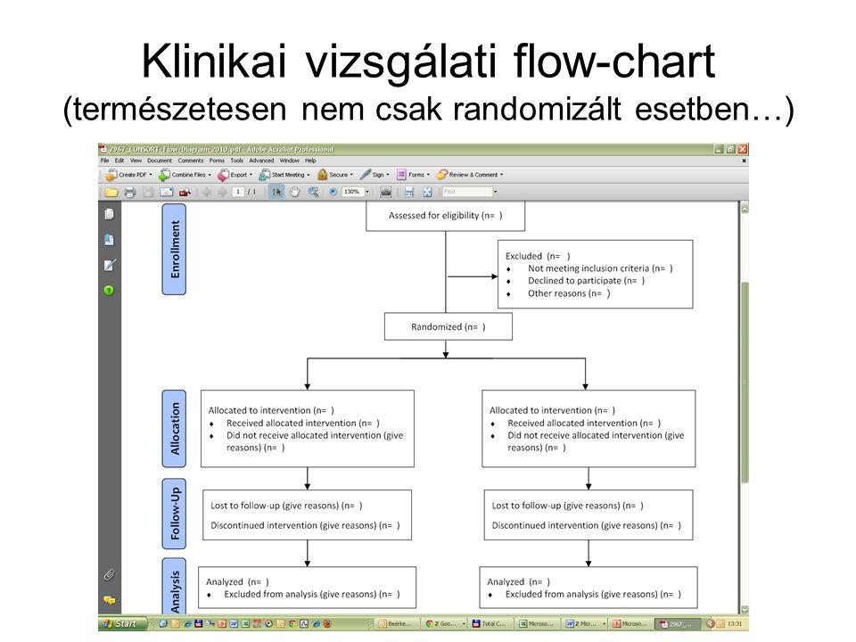 Klinikai vizsgálati flow-chart (természetesen nem csak randomizált esetben…)