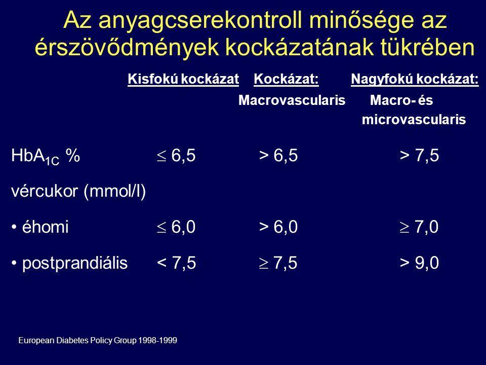 Az anyagcserekontroll minősége az érszövődmények kockázatának tükrében Kisfokú kockázatKockázat:Nagyfokú kockázat: Macrovascularis Macro- és microvascularis HbA 1C %  6,5 > 6,5 > 7,5 vércukor (mmol/l) éhomi  6,0 > 6,0  7,0 postprandiális 9,0 European Diabetes Policy Group 1998-1999