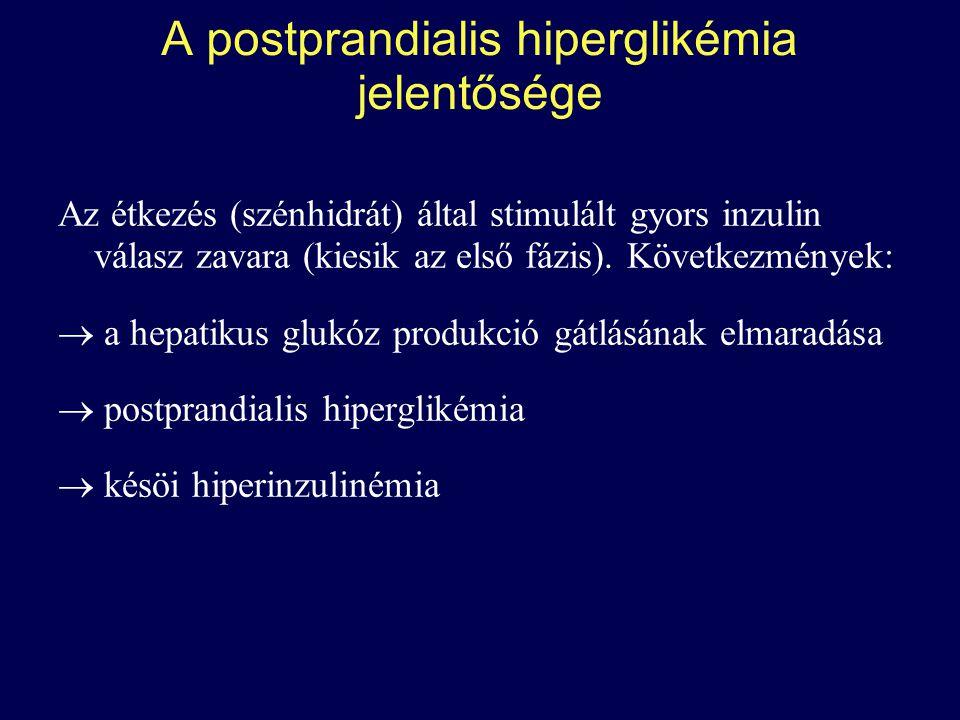 A postprandialis hiperglikaemia (PPHG) jelentősége 2-es típusú diabetesben PPHG a legkorábban detektálható glikémiás eltérés.