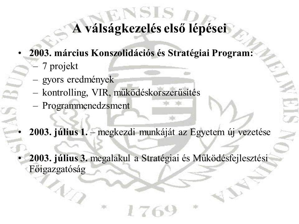 A válságkezelés első lépései 2003. március Konszolidációs és Stratégiai Program: –7 projekt –gyors eredmények –kontrolling, VIR, működéskorszerűsítés