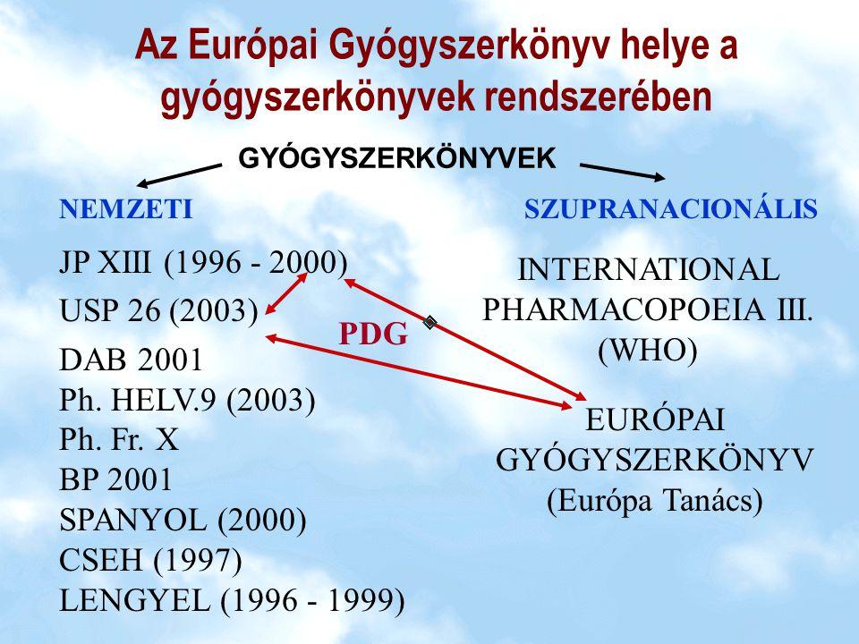 Az Európai Gyógyszerkönyv kiadásáért felelős szervezetek EurópaTanács Szociális és Gazdasági ügyek Titkársága Közegészségügyi Bizottság Európai Gyógyszerkönyvi Bizottság 17 állandó +31 ad hoc Munkabizottság Európai Gyógyszerkönyvi Titkárság EDQM Európai Gyógyszerminőségi Főigazgatóság DIV I.