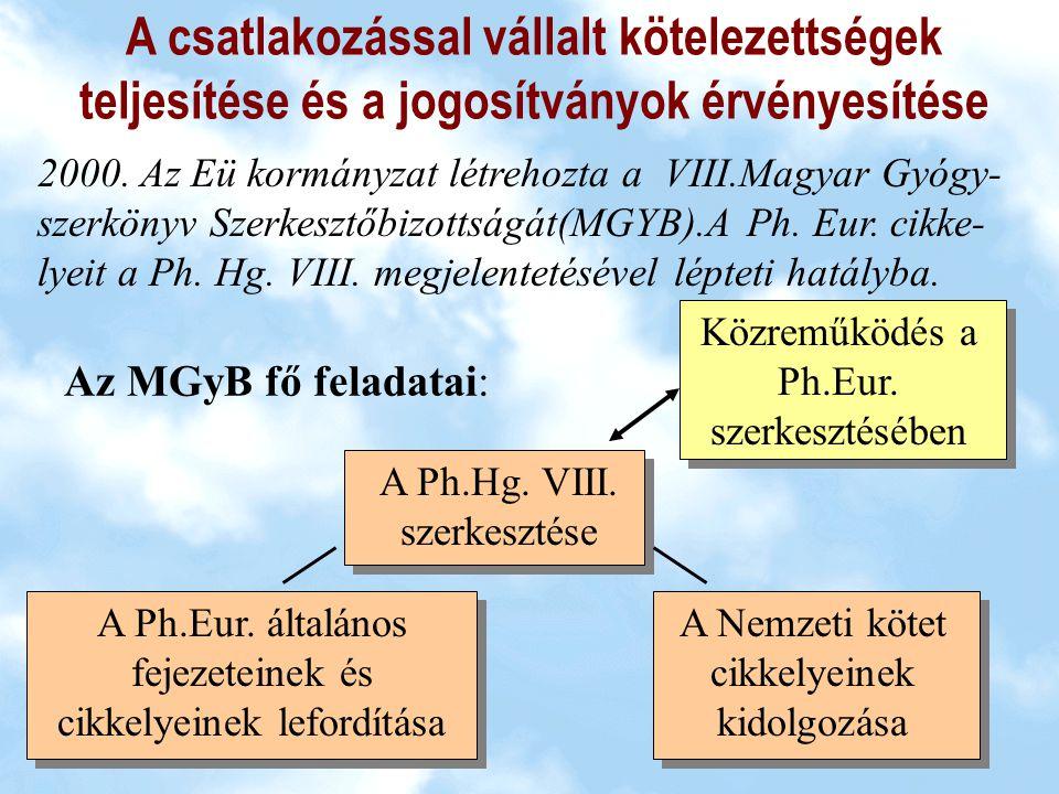 Magyar szakértők Az MGyB szervezete és kapcsolódása a Ph.Eur Biz.-hoz Magyar Delegáció Közegészségügyi bizottság Ph.Eur.