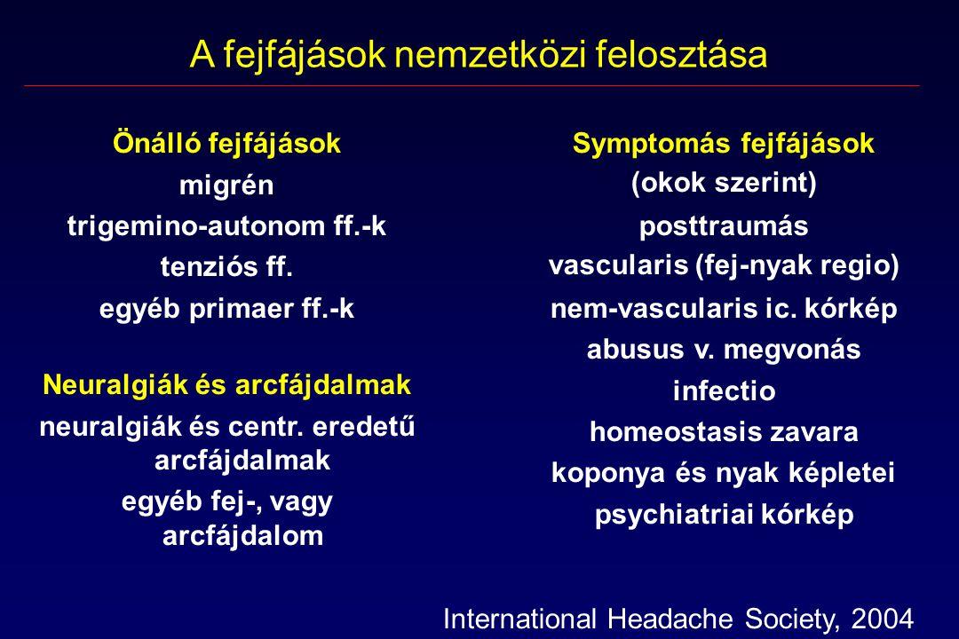 """Önálló fejfájások Általában rohamokban jelentkeznek A rohamok: gyakoriak sztereotip lefolyásúak önlimitálóak Neurológiai vizsgálattal kórjel nincs (roham előtt / alatt lehet aura / kísérőtünet) Képalkotó és más műszeres vizsgálatok nem mutatnak kórosat Ok: idegrendszeri működészavar (""""szoftverhiba )"""