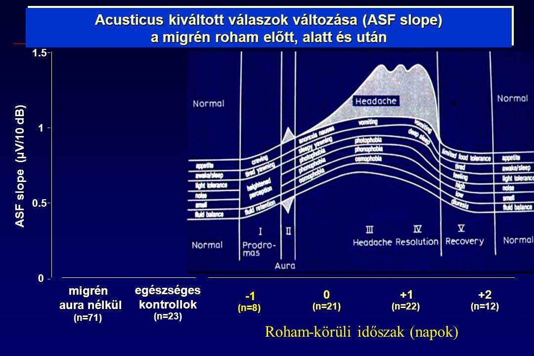-1 (n=8) -1 (n=8) 0 (n=21) +1 (n=22) +1 (n=22) +2 (n=12) 0 0.5 1 1.5 migrén aura nélkül (n=71) egészséges kontrollok (n=23) ASF slope (µV/10 dB) Acusticus kiváltott válaszok változása (ASF slope) a migrén roham előtt, alatt és után Roham-körüli időszak (napok)