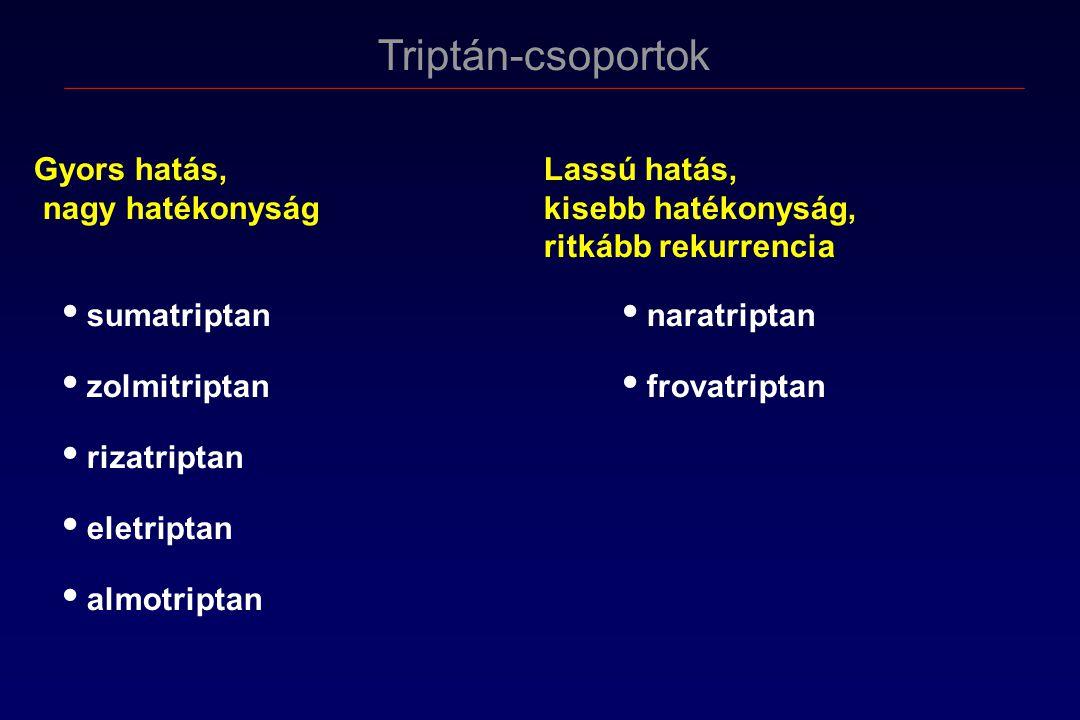 Triptán-csoportok Gyors hatás, Lassú hatás, nagy hatékonyság kisebb hatékonyság, ritkább rekurrencia sumatriptan naratriptan zolmitriptan frovatriptan rizatriptan eletriptan almotriptan