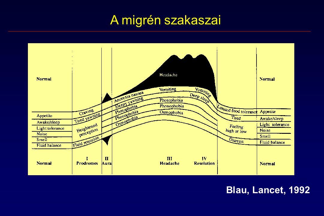 A migrén szakaszai Blau, Lancet, 1992