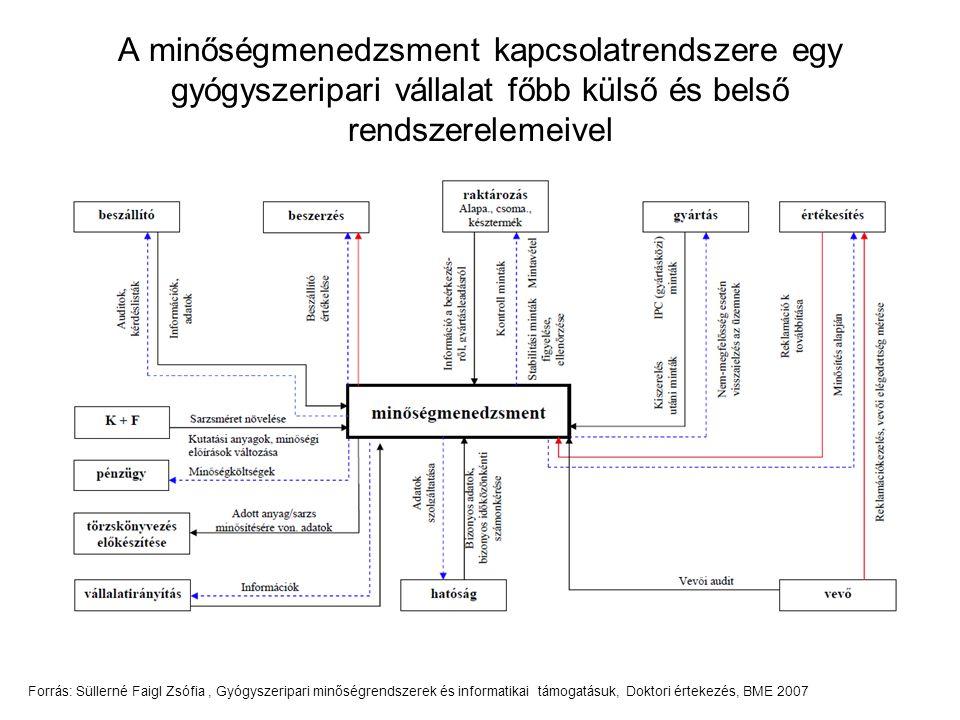 A minőségmenedzsment kapcsolatrendszere egy gyógyszeripari vállalat főbb külső és belső rendszerelemeivel Forrás: Süllerné Faigl Zsófia, Gyógyszeripar
