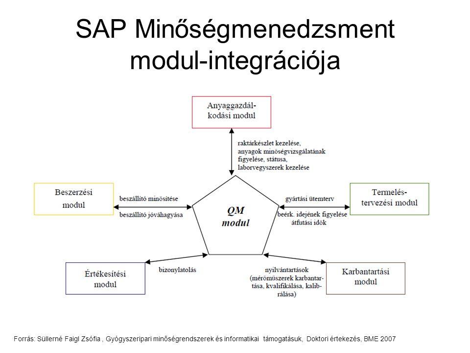 SAP Minőségmenedzsment modul-integrációja Forrás: Süllerné Faigl Zsófia, Gyógyszeripari minőségrendszerek és informatikai támogatásuk, Doktori értekez