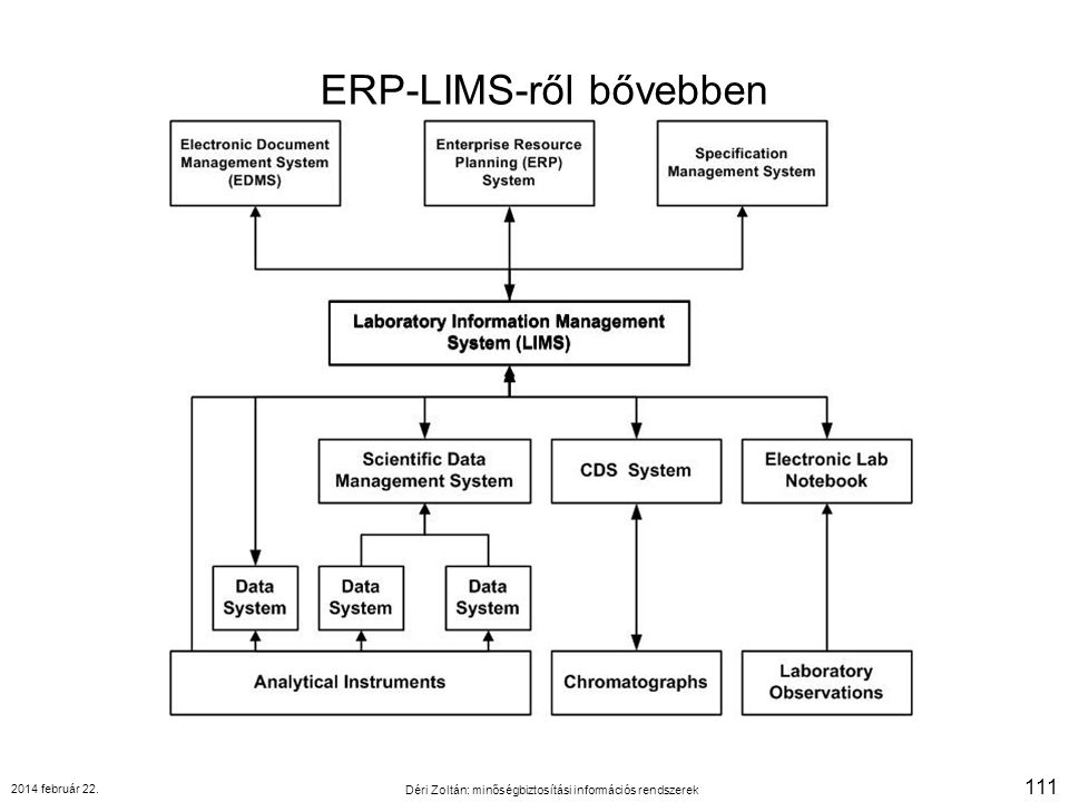 ERP-LIMS-ről bővebben 2014 február 22. Déri Zoltán: minőségbiztosítási információs rendszerek 111