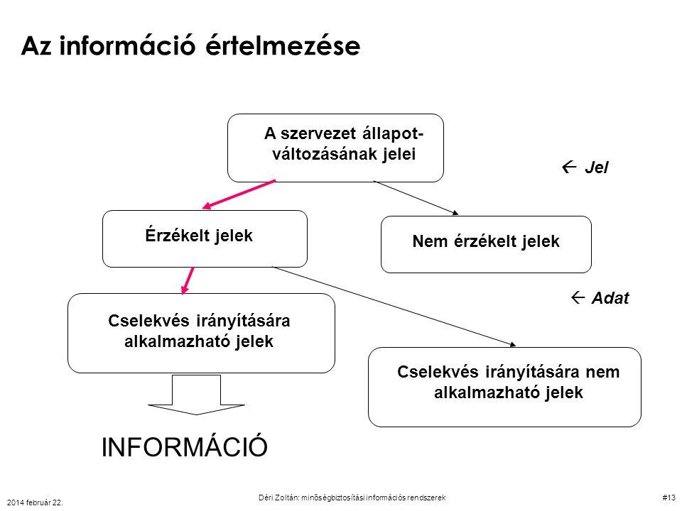 Az információ értelmezése A szervezet állapot- változásának jelei Érzékelt jelek Nem érzékelt jelek Cselekvés irányítására nem alkalmazható jelek Csel
