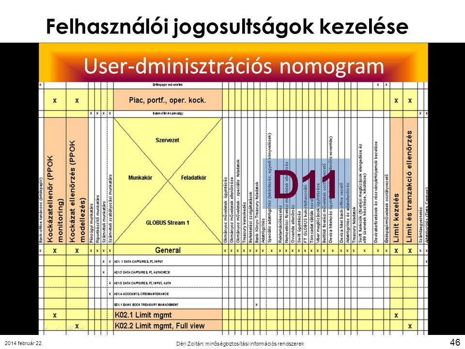 Felhasználói jogosultságok kezelése 2014 február 22. Déri Zoltán: minőségbiztosítási információs rendszerek 46