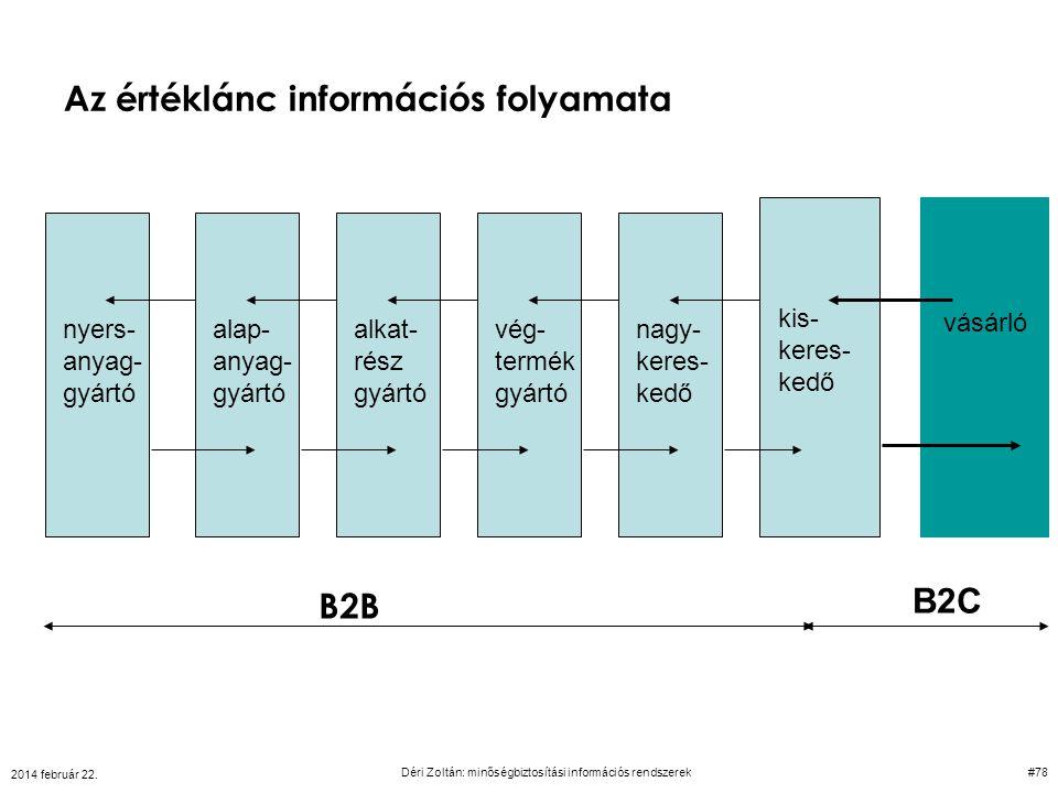 Az értéklánc információs folyamata nyers- anyag- gyártó alap- anyag- gyártó alkat- rész gyártó vég- termék gyártó nagy- keres- kedő B2B kis- keres- ke