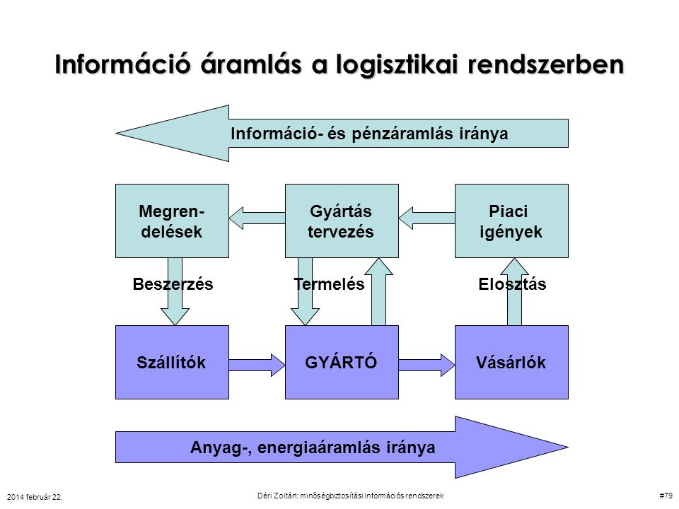 Információ áramlás a logisztikai rendszerben Információ- és pénzáramlás iránya Anyag-, energiaáramlás iránya GYÁRTÓSzállítókVásárlók Megren- delések G