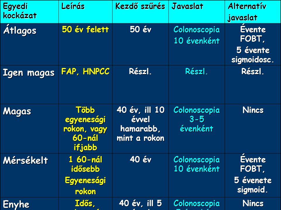 CRC-szűrés RDV – CRC-k 10-15%-át detektálja FOBT – CRC-k 70%-át jelzi, de nem elég szenzitív és nem elég specifikus Sigmoidoscopia – a tumorok 50-60%- át mutatja ki Colonoscopia – 90%-os (drága)