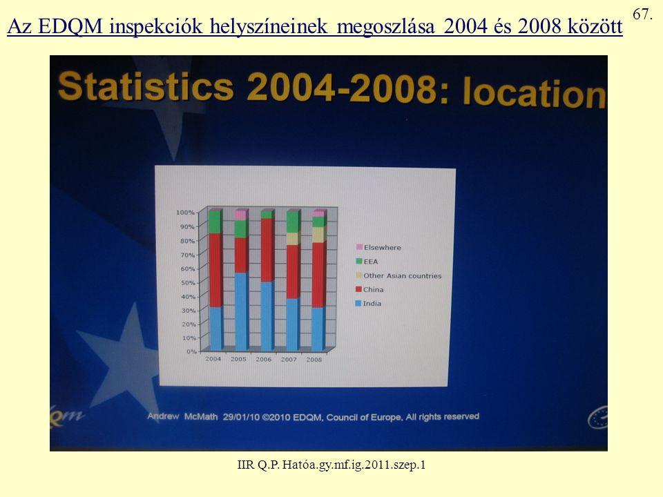 IIR Q.P. Hatóa.gy.mf.ig.2011.szep.1 67. Az EDQM inspekciók helyszíneinek megoszlása 2004 és 2008 között