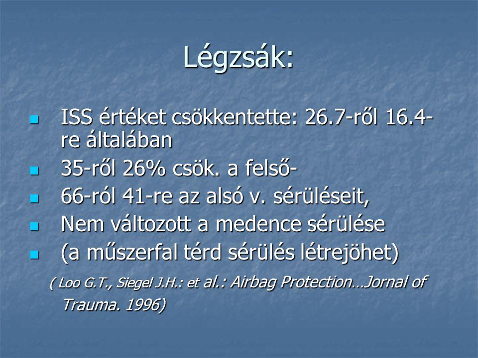 Légzsák: ISS értéket csökkentette: 26.7-ről 16.4- re általában ISS értéket csökkentette: 26.7-ről 16.4- re általában 35-ről 26% csök.