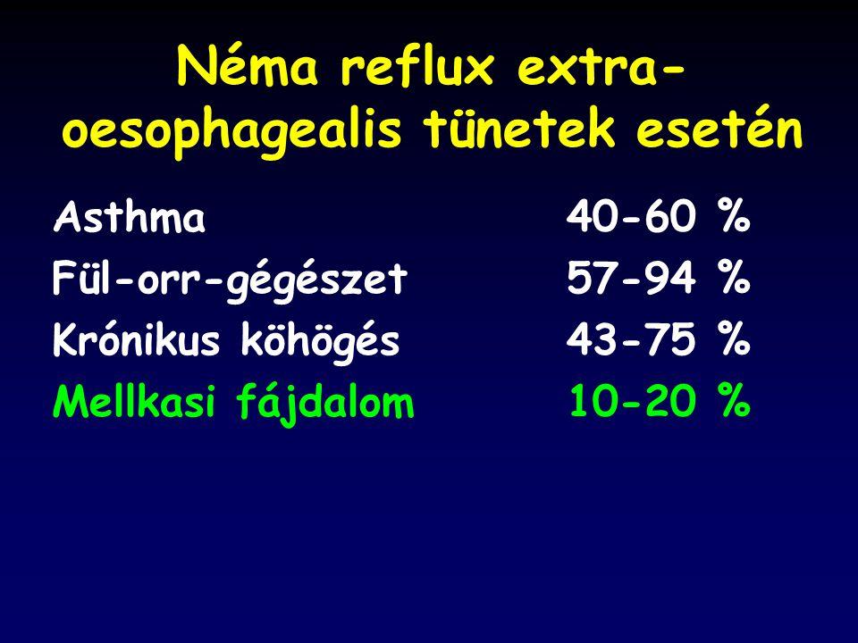 Néma reflux extra- oesophagealis tünetek esetén Asthma40-60 % Fül-orr-gégészet57-94 % Krónikus köhögés43-75 % Mellkasi fájdalom10-20 %