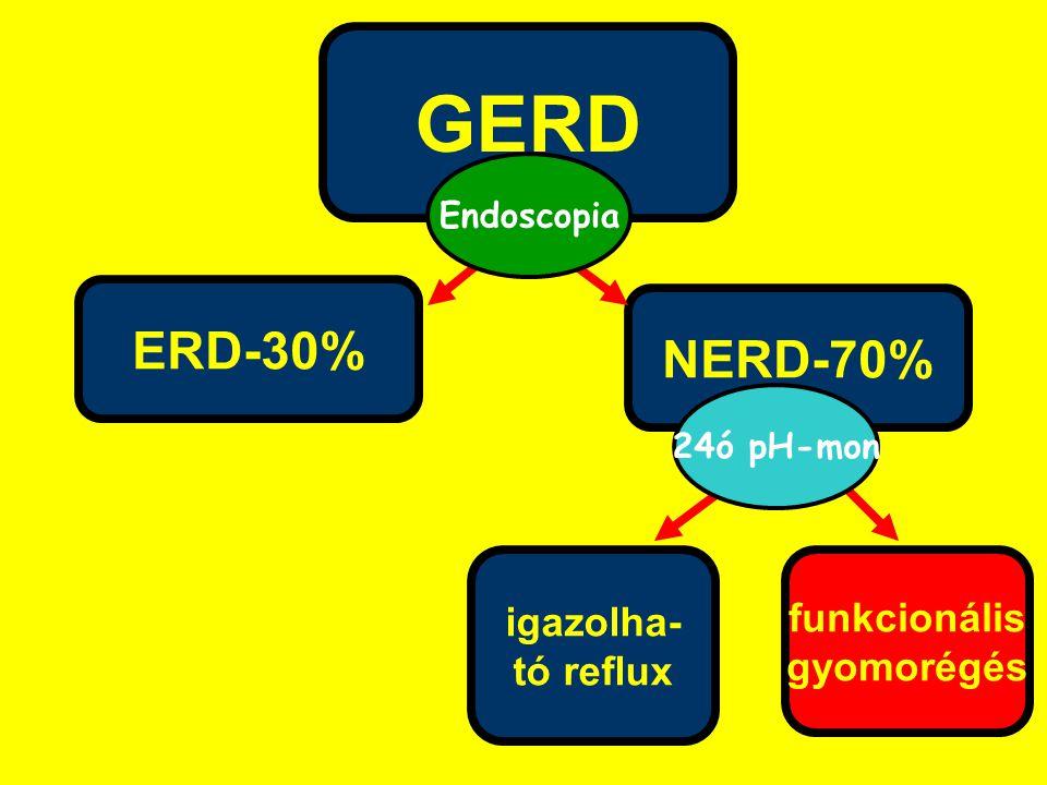 GERD igazolha- tó reflux NERD-70% ERD-30% funkcionális gyomorégés Endoscopia 24ó pH-mon