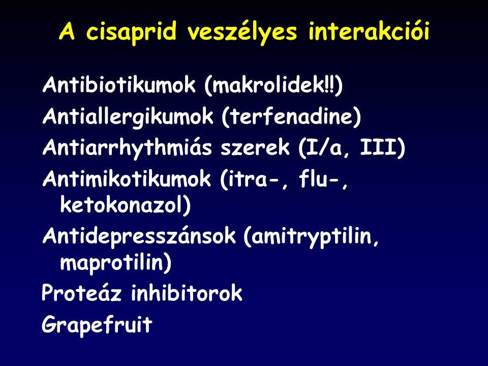 A cisaprid veszélyes interakciói Antibiotikumok (makrolidek!!) Antiallergikumok (terfenadine) Antiarrhythmiás szerek (I/a, III) Antimikotikumok (itra-, flu-, ketokonazol) Antidepresszánsok (amitryptilin, maprotilin) Proteáz inhibitorok Grapefruit