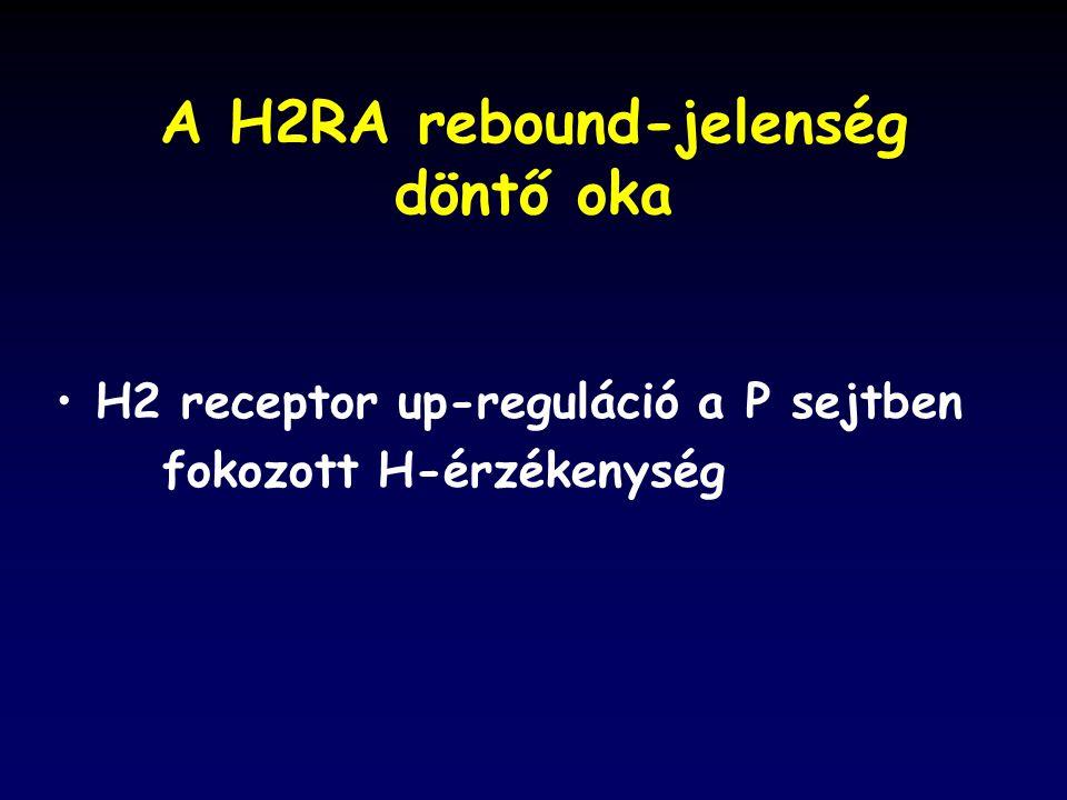 A H2RA rebound-jelenség döntő oka H2 receptor up-reguláció a P sejtben fokozott H-érzékenység