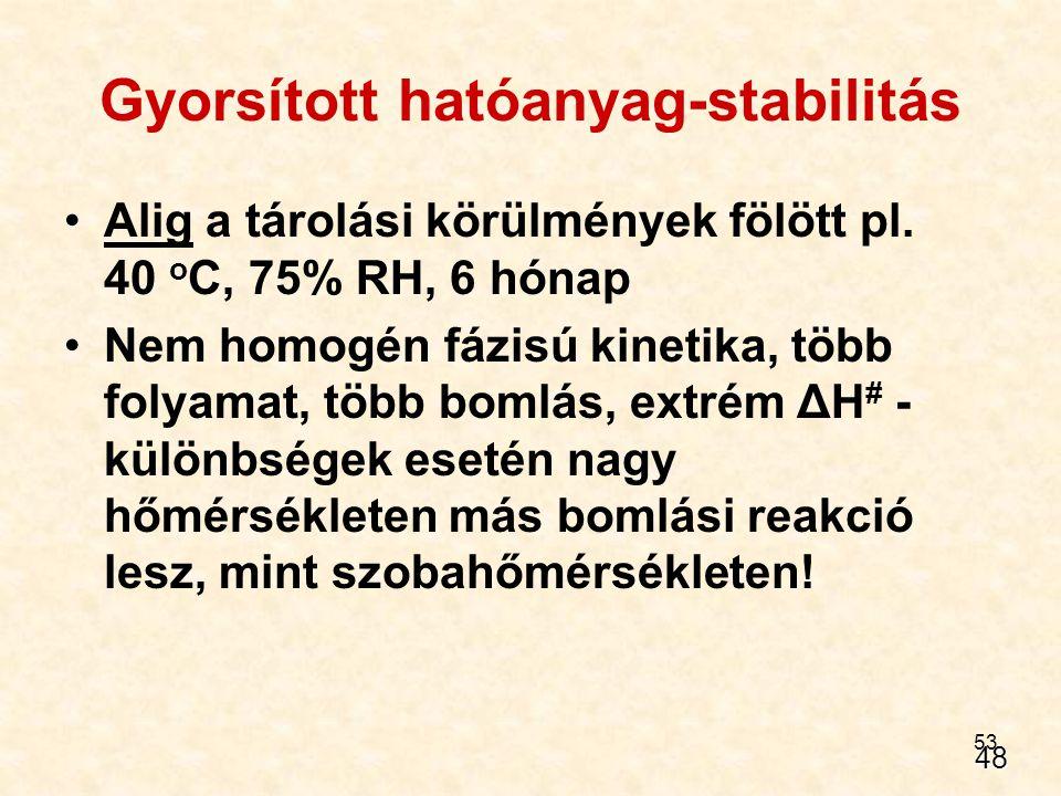 53 Gyorsított hatóanyag-stabilitás Alig a tárolási körülmények fölött pl. 40 o C, 75% RH, 6 hónap Nem homogén fázisú kinetika, több folyamat, több bom