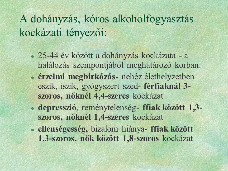 A dohányzás, kóros alkoholfogyasztás kockázati tényezői: l 25-44 év között a dohányzás kockázata - a halálozás szempontjából meghatározó korban: l érzelmi megbirkózás- nehéz élethelyzetben eszik, iszik, gyógyszert szed- férfiaknál 3- szoros, nőknél 4,4-szeres kockázat l depresszió, reménytelenség- ffiak között 1,3- szoros, nőknél 1,4-szeres kockázat l ellenségesség, bizalom hiánya- ffiak között 1,3-szoros, nők között 1,8-szoros kockázat