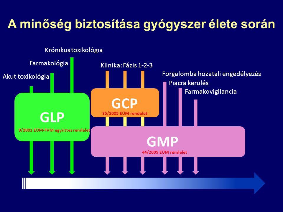 Akut toxikológia Krónikus toxikológia Farmakológia GLP A minőség biztosítása gyógyszer élete során Klinika: Fázis 1-2-3 GCP Forgalomba hozatali engedé