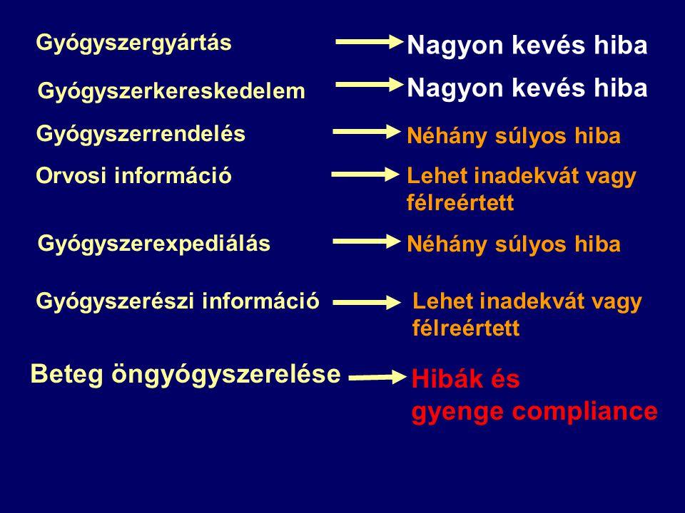 Gyógyszergyártás Nagyon kevés hiba Gyógyszerkereskedelem Nagyon kevés hiba Gyógyszerrendelés Néhány súlyos hiba Orvosi információLehet inadekvát vagy