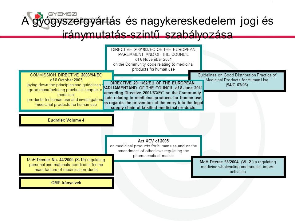 A gyógyszergyártás és nagykereskedelem jogi és iránymutatás-szintű szabályozása DIRECTIVE 2001/83/EC OF THE EUROPEAN PARLIAMENT AND OF THE COUNCIL of 6 November 2001 on the Community code relating to medicinal products for human use COMMISSION DIRECTIVE 2003/94/EC of 8 October 2003 laying down the principles and guidelines of good manufacturing practice in respect of medicinal products for human use and investigational medicinal products for human use Act XCV of 2005 on medicinal products for human use and on the amendment of other laws regulating the pharmaceutical market MoH Decree No.
