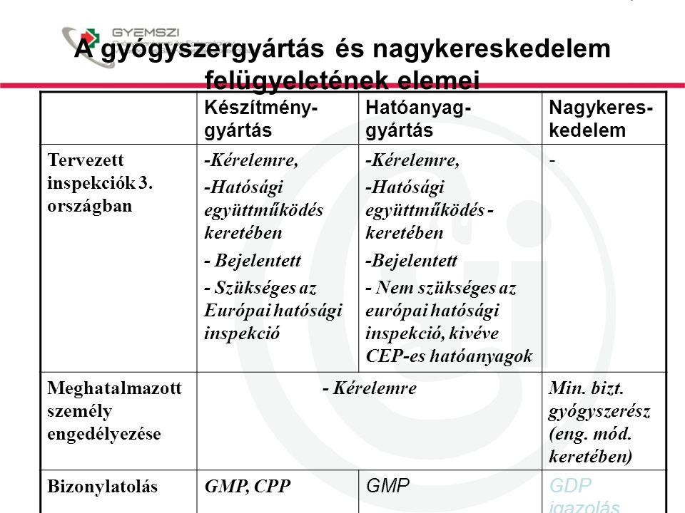 A gyógyszergyártás és nagykereskedelem felügyeletének elemei Készítmény- gyártás Hatóanyag- gyártás Nagykeres- kedelem Tervezett inspekciók 3.
