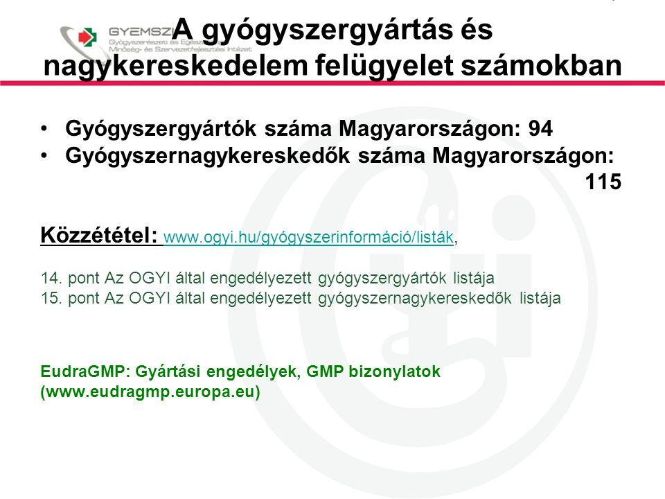 A gyógyszergyártás és nagykereskedelem felügyelet számokban Gyógyszergyártók száma Magyarországon: 94 Gyógyszernagykereskedők száma Magyarországon: 115 Közzététel: www.ogyi.hu/gyógyszerinformáció/listák, www.ogyi.hu/gyógyszerinformáció/listák 14.