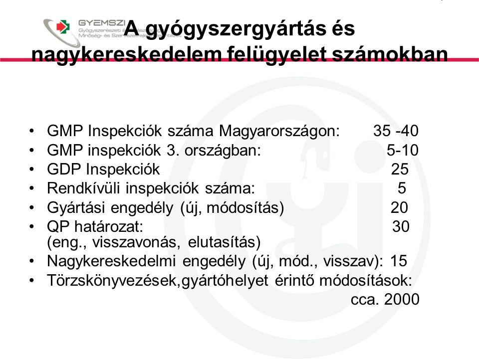 A gyógyszergyártás és nagykereskedelem felügyelet számokban GMP Inspekciók száma Magyarországon: 35 -40 GMP inspekciók 3.