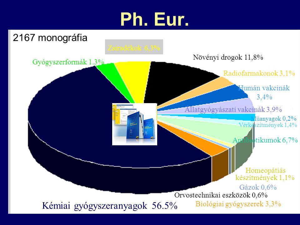 Ph. Eur. Kémiai gyógyszeranyagok 56.5% Gyógyszerformák 1.3% Zsiradékok 6,3% Növényi drogok 11,8% Radiofarmakonok 3,1% Humán vakcinák 3,4% Állatgyógyás