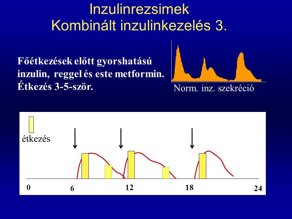 Inzulinrezsimek Kombinált inzulinkezelés 3. 0 6 1218 24 Főétkezések előtt gyorshatású inzulin, reggel és este metformin. Étkezés 3-5-ször. Norm. inz.