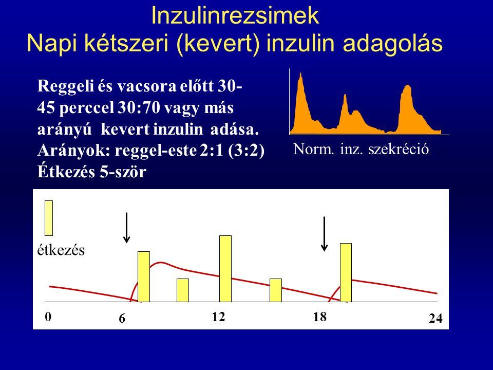Inzulinrezsimek Napi kétszeri (kevert) inzulin adagolás 0 6 1218 24 Norm. inz. szekréció étkezés Reggeli és vacsora előtt 30- 45 perccel 30:70 vagy má