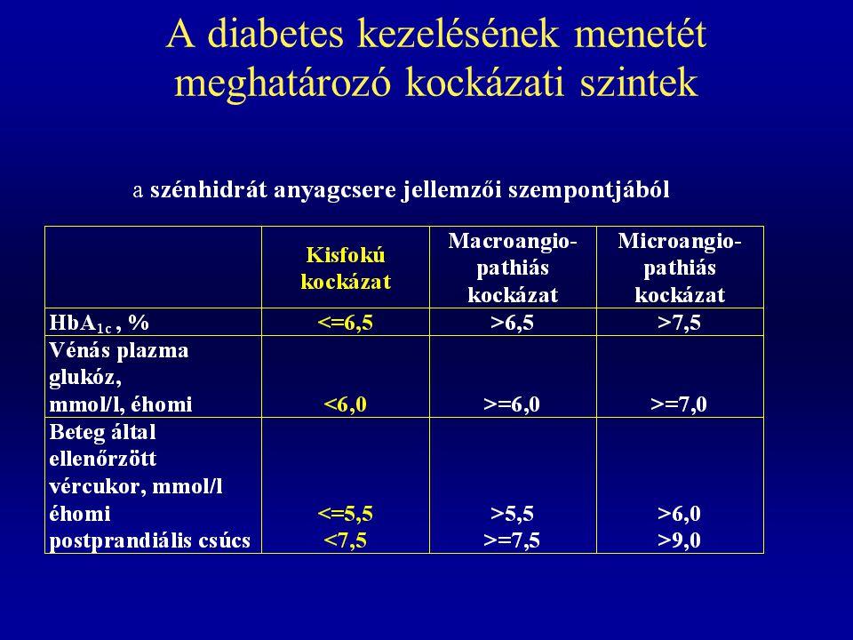 2-es típusú diabetesesek kezelési stratégiája Étrend és életmód változtatás sikeres sikertelen túlsúlyos beteg normális testsúlyú beteg metformin (+ akarboz) + sulfanilurea/glinid + rosiglitazon sulfanilurea/glinid + metformin (+ akarboz) + rosiglitazon sikeres sikertelen + inzulin (bedtime kombinációban: rosiglitazon leáll) sikeres sikertelen Inzulin monoterápia (esetenként metforminnal, vagy akarbozzal kombinálva)