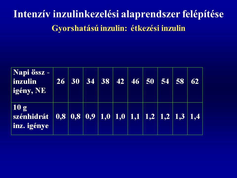 Intenzív inzulinkezelési alaprendszer felépítése Gyorshatású inzulin: étkezési inzulin