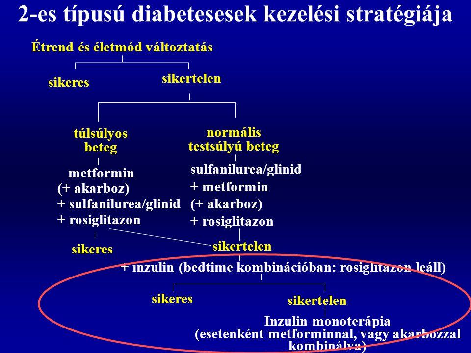 Károsodott glukóz-ellenreguláció 1-es típusú diabetesben Hiányzó glucagon válasz  Szelektív: a glucagon válasz egyéb stimulusokra megtartott  Abszolút: a hypoglykaemia súlyosságától függetlenül nem váltható ki  Irreverzibilis Csökkent adrenalin válasz  Szelektív: az adrenalin válasz egyéb stimulusokra megtartott  Küszöb effektus: az adrenalin válasz létrejön alacsonyabb vércukor értékeknél  A hypoglykaemia elkerülésével reverzibilis 2-es típusú diabetesben a hipoglikémia jelentősége sokkal kisebb