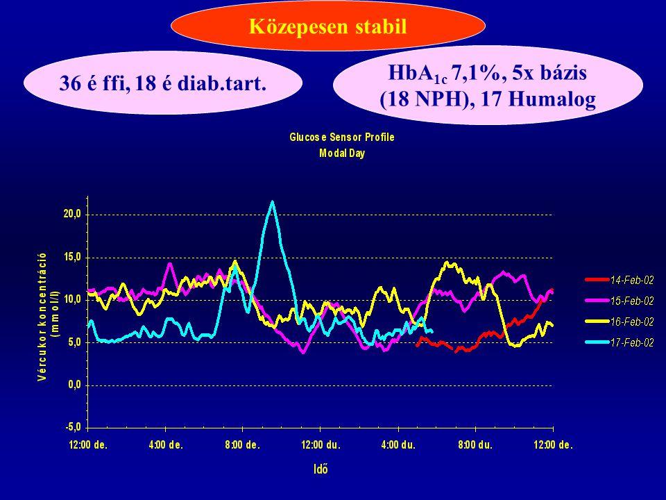 36 é ffi, 18 é diab.tart. HbA 1c 7,1%, 5x bázis (18 NPH), 17 Humalog Közepesen stabil