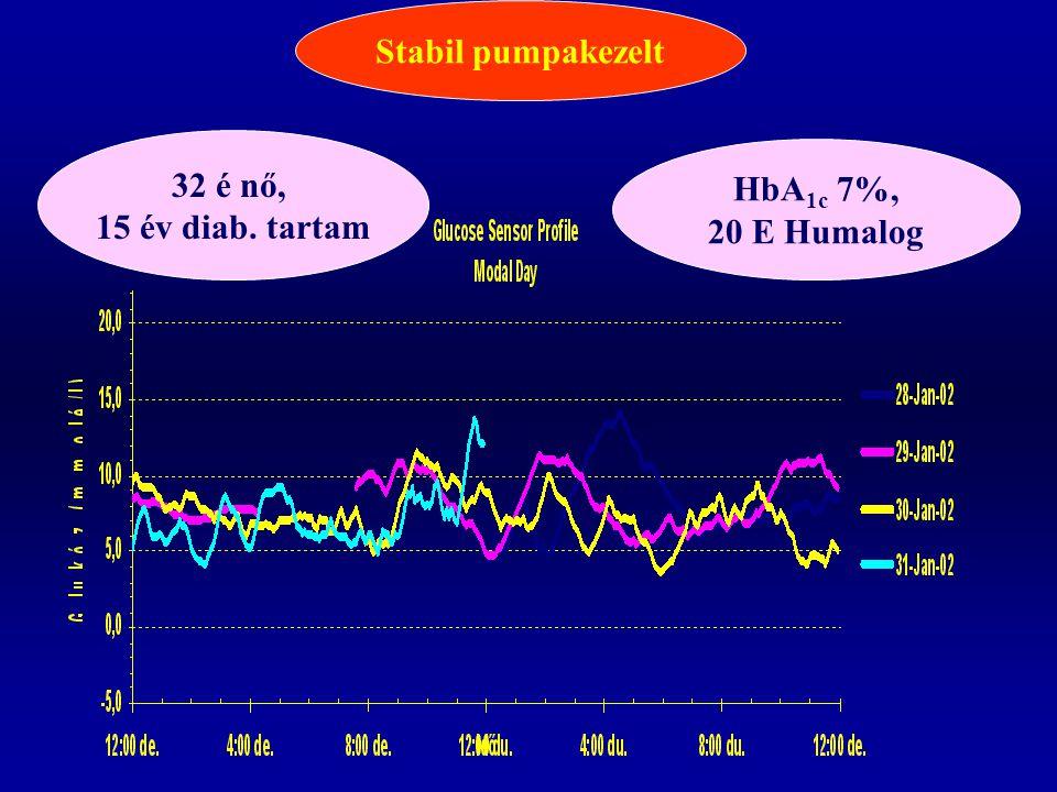 Stabil pumpakezelt 32 é nő, 15 év diab. tartam HbA 1c 7%, 20 E Humalog