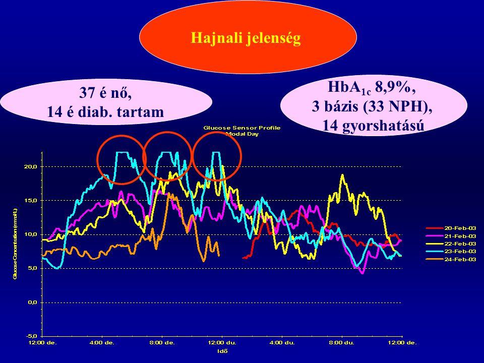37 é nő, 14 é diab. tartam HbA 1c 8,9%, 3 bázis (33 NPH), 14 gyorshatású Hajnali jelenség