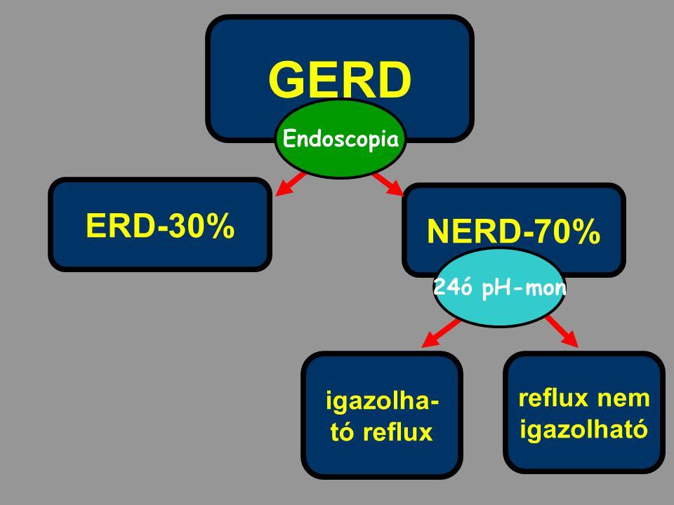 GERD igazolha- tó reflux NERD-70% ERD-30% reflux nem igazolható Endoscopia 24ó pH-mon