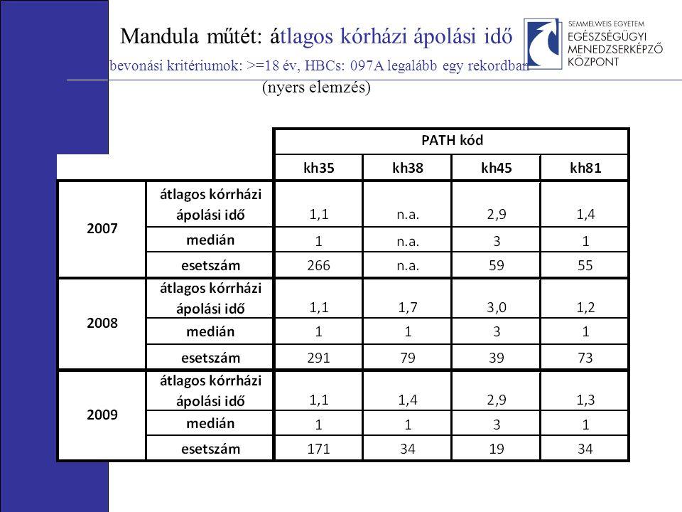Mandula műtét: átlagos kórházi ápolási idő bevonási kritériumok: >=18 év, HBCs: 097A legalább egy rekordban (nyers elemzés)