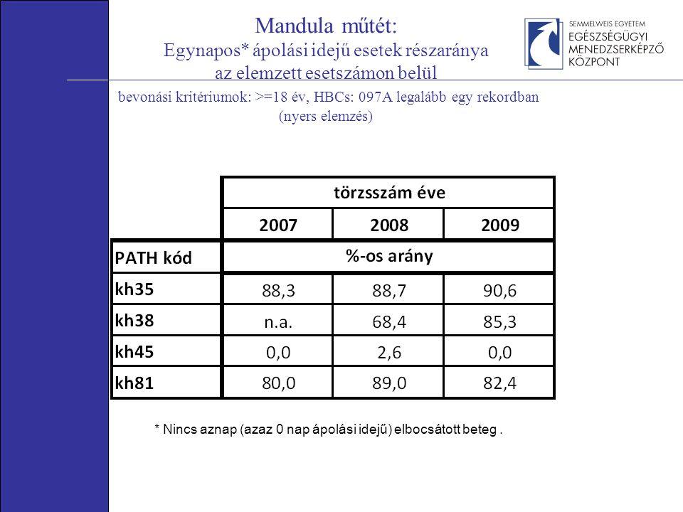 Mandula műtét: Egynapos* ápolási idejű esetek részaránya az elemzett esetszámon belül bevonási kritériumok: >=18 év, HBCs: 097A legalább egy rekordban (nyers elemzés) * Nincs aznap (azaz 0 nap ápolási idejű) elbocsátott beteg.