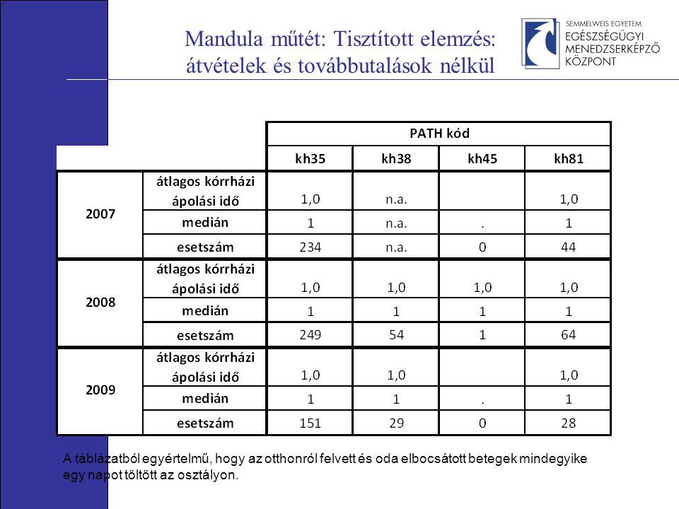 Mandula műtét: Tisztított elemzés: átvételek és továbbutalások nélkül A táblázatból egyértelmű, hogy az otthonról felvett és oda elbocsátott betegek mindegyike egy napot töltött az osztályon.