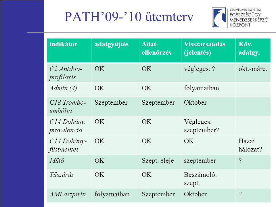 PATH'09-'10 ütemterv indikátoradatgyűjtésAdat- ellenőrzés Visszacsatolás (jelentés) Köv.