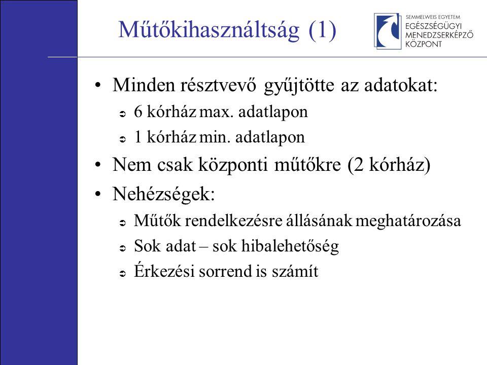 Műtőkihasználtság (1) Minden résztvevő gyűjtötte az adatokat:  6 kórház max. adatlapon  1 kórház min. adatlapon Nem csak központi műtőkre (2 kórház)