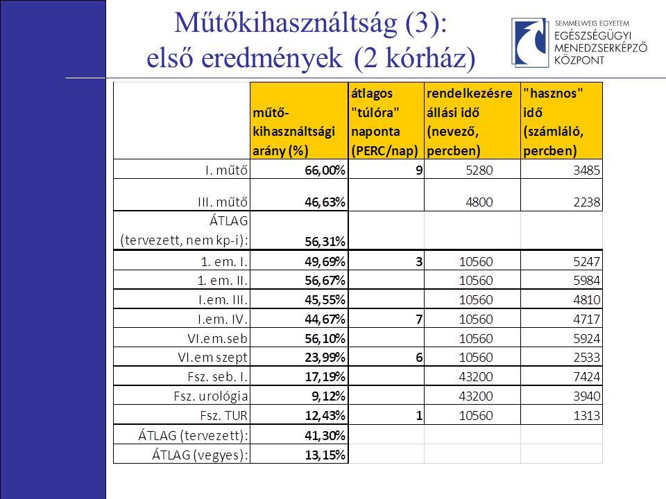 Műtőkihasználtság (3): első eredmények (2 kórház)