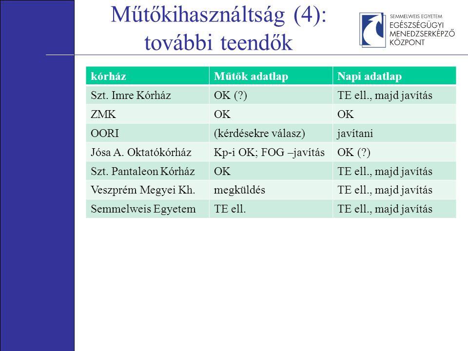 Műtőkihasználtság (4): további teendők kórházMűtők adatlapNapi adatlap Szt.